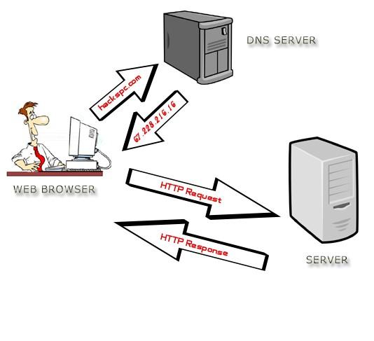 Što je DNS server i čemu služi?